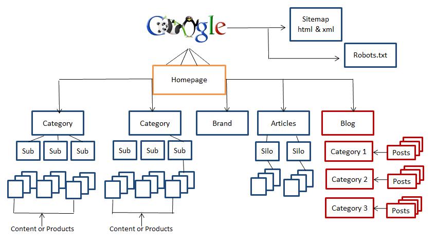 Estructura de página web