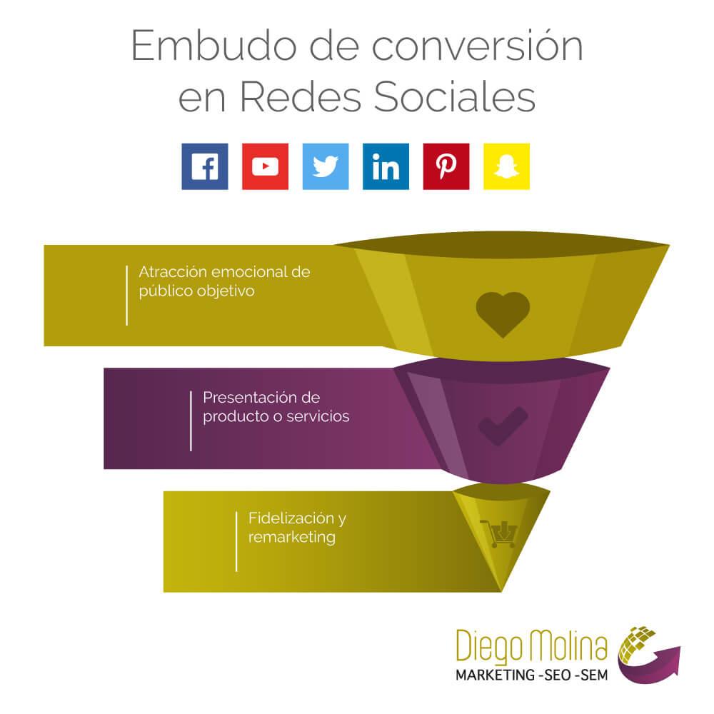 Estrategias para campañas en redes sociales que convierten